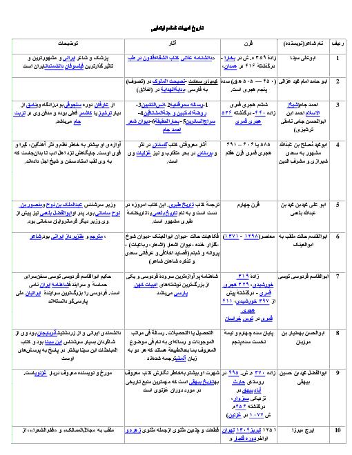 تاریخ ادبیات فارسی کلاس ششم دبستان یکجا